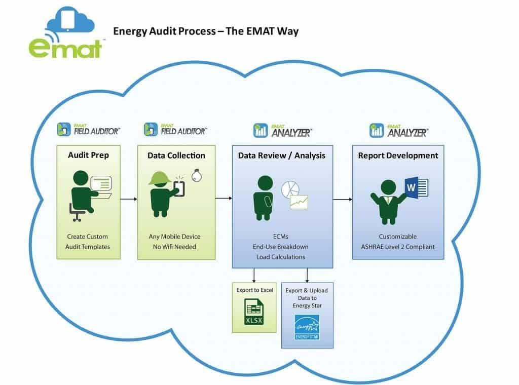 EMAT Energy Audit Flow Chart